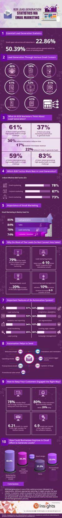 10 B2B Lead Generation Statistics via Email Marketing