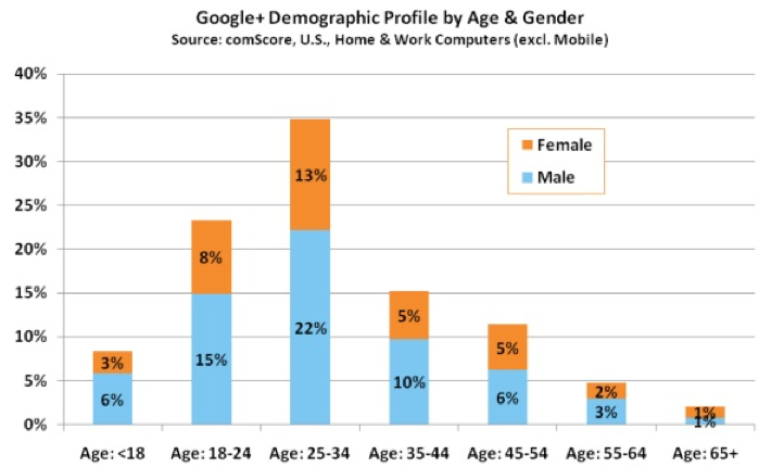 Google+ Users: Age and Sex Stats