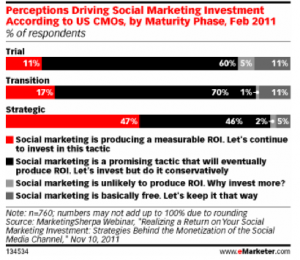 Social Media Marketing's ROI