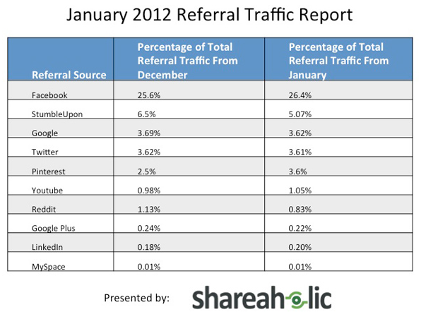 Pinterest Referral Traffic as reported by comScore