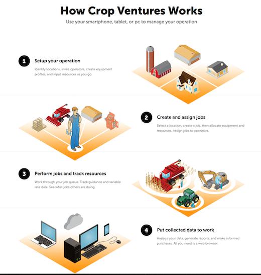 Crop Ventures brand storytelling