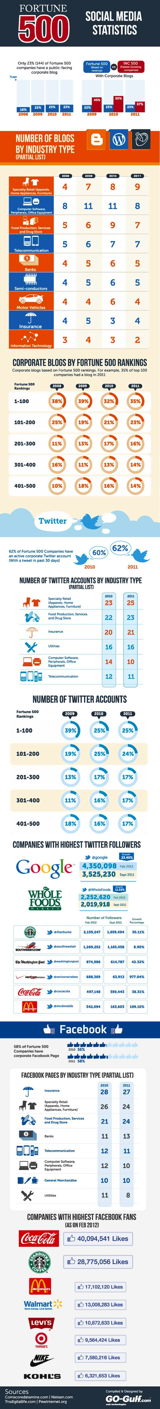 How Fortune 500 companies use social media
