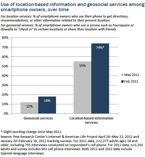 Smartphone users and location-based services