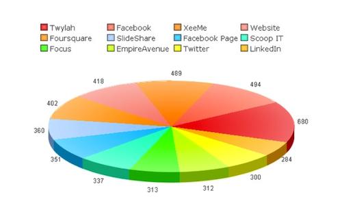 social network relevance