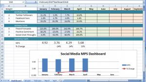 social media mean performance score dashboard