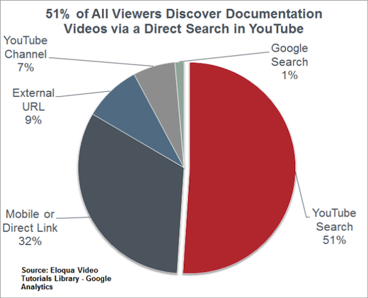 how video users search