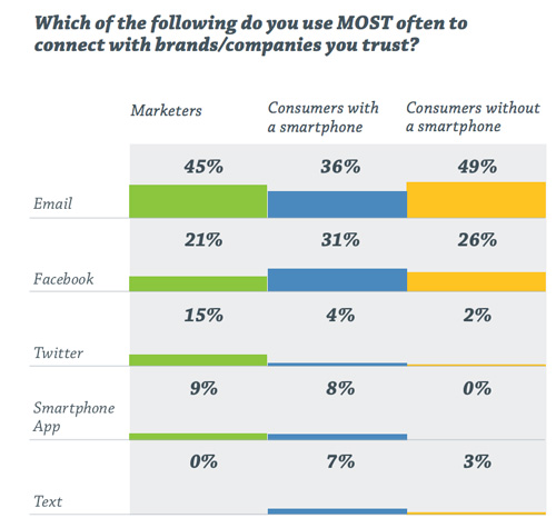 Which of the following do you use MOST often to connect with brands/companies you trust?