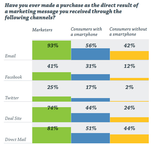 Have you ever made a purchase as a direct result of a marketing message you received through the following channels?