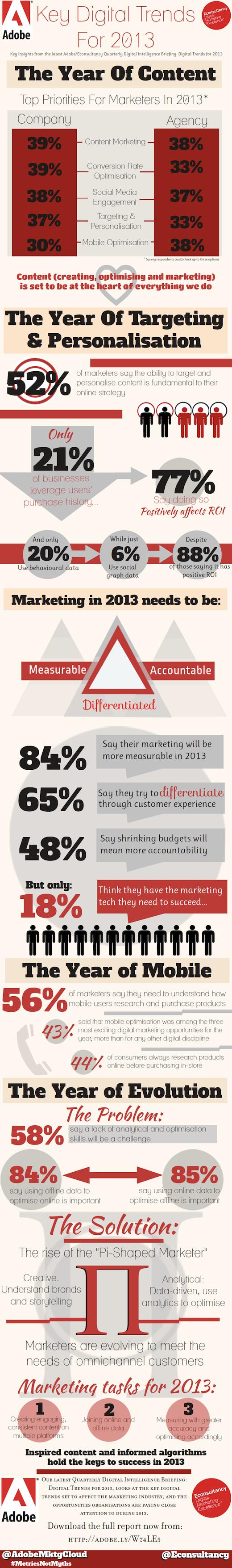 2013 digital marketing trends