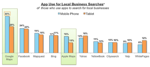 apps used for local business search