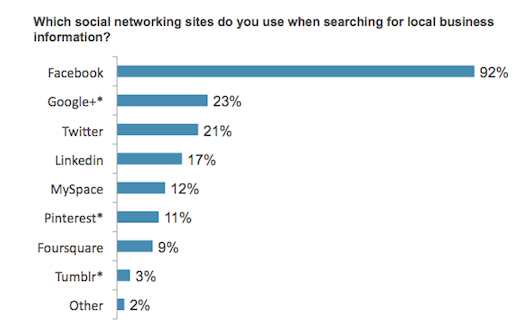 social networks and local search