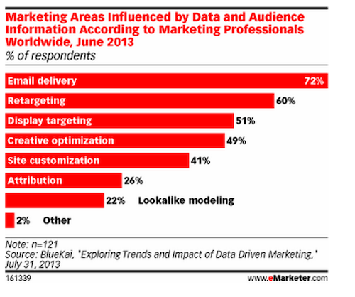 how data influences marketing