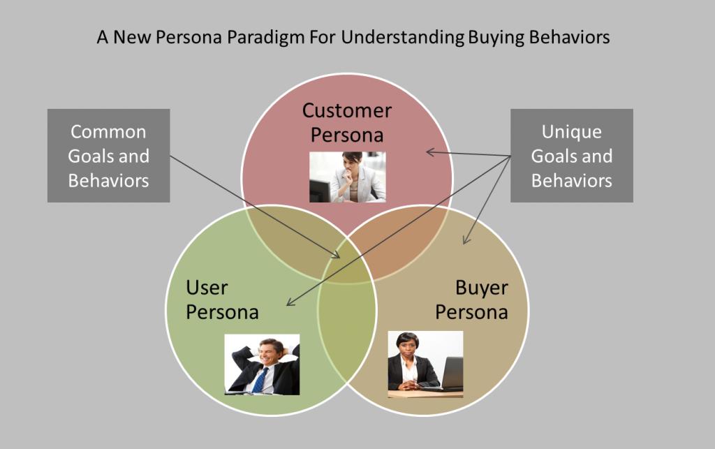persona-paradigm-1024x643