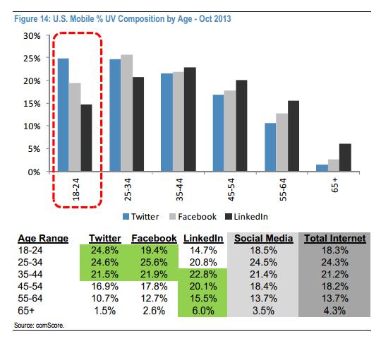 Twitter-Comscore-US-Mobile-Age