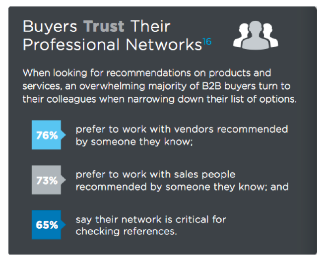 Buyers trust professional networks