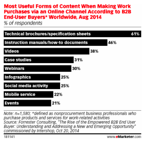 chart 2 graphic from eMarketer