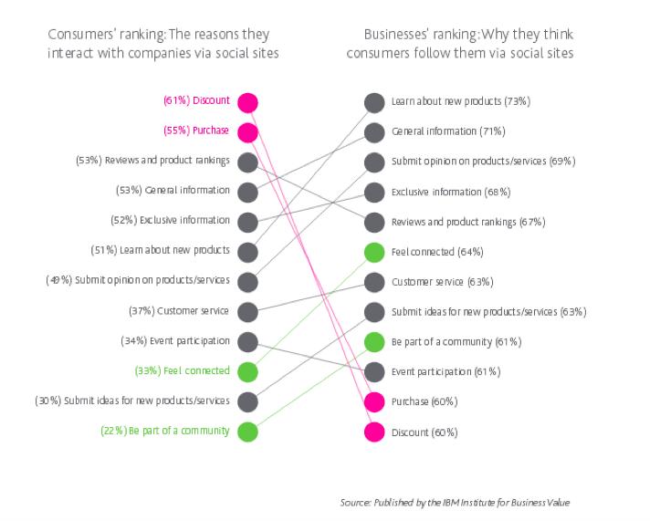 consumer ranking vs business ranking