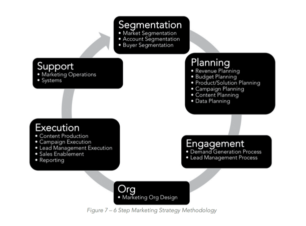 6 step markteting strategy