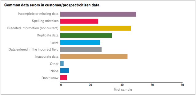 Common-Data-errors-637-px-Global-Research-Report