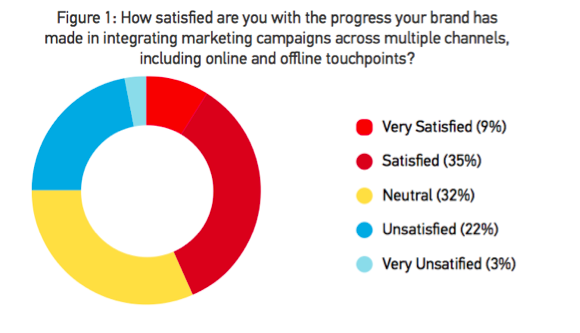 How to Win at Cross-Channel Marketing chart 2