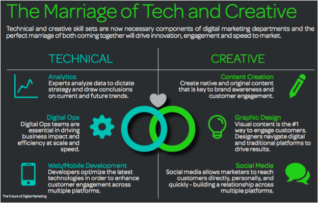 Marriage of Tech and Creatives