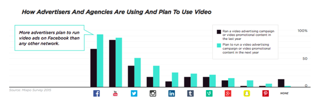 Advertisers plan to use video