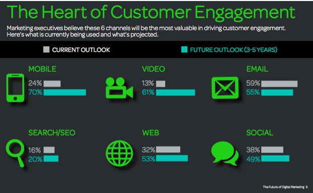 The Heart Of Customer Engagement.jpg
