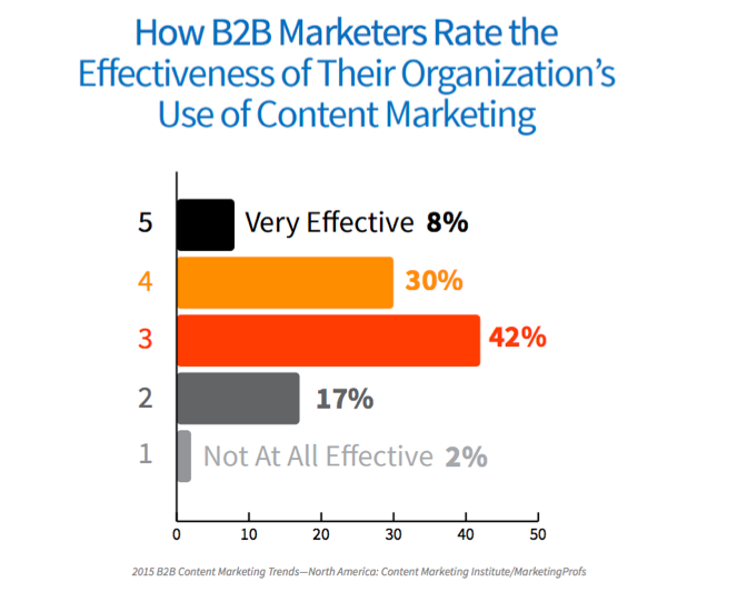 B2B Marketers Rate the Effectiveness of the Organization