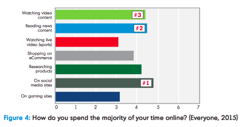 Social and Video Favored, Especially by Millennials chart