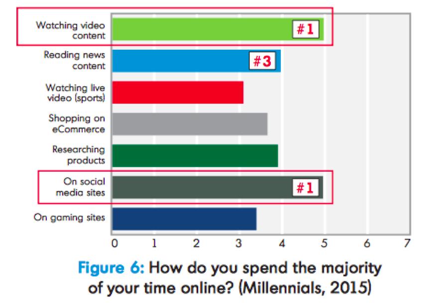 influence of video among the Millennial cohort