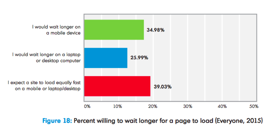 Percentage of people willing to wait longer for page to load