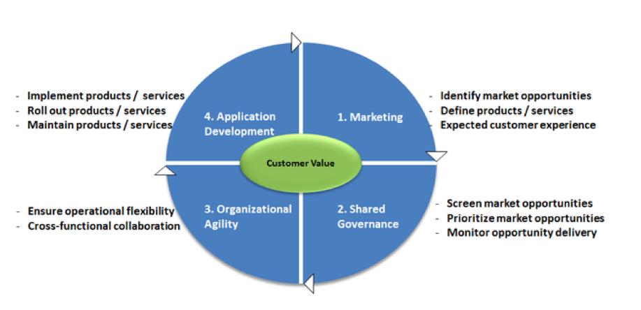 Figure 1: Integrated Digital Strategy. Credit: Philippe A. Abdoulaye, CIO.com