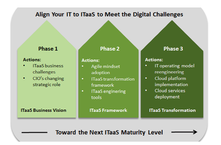 Align Your IT to ITaaS to Meet the Digital Challenges. Credit: Philippe A. Abdoulaye, CIO.com