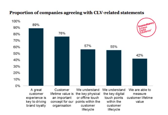 CLV chart