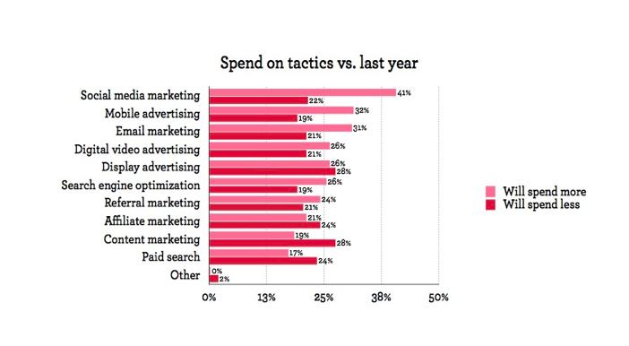 Figure 1: Spend on tactics vs. last year, Extole