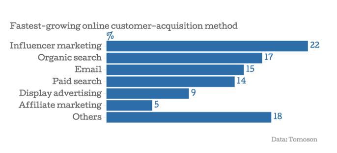 Figure 2: Fastest-Growing Online Customer-Acquisition Method, Tomoson