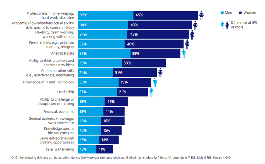 2015 Deloitte Millennial Survey
