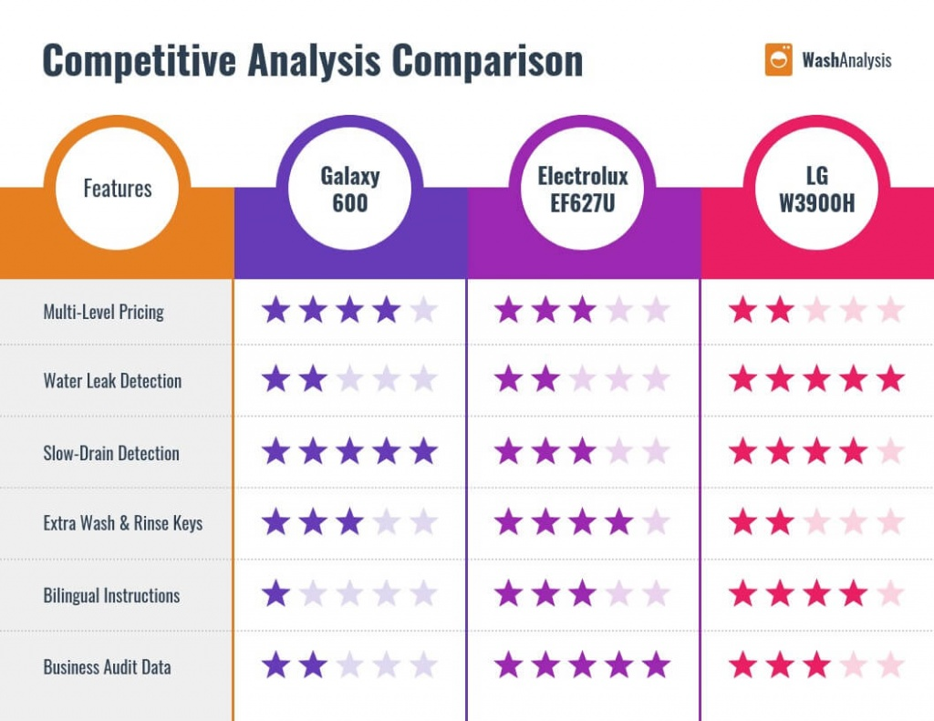 7 Steps to Conducting Foolproof Competitor Analysis