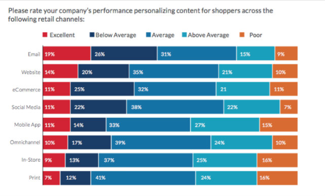 Driving-Cross-Channel-Experiences-with-Intelligent-Consumer-Data
