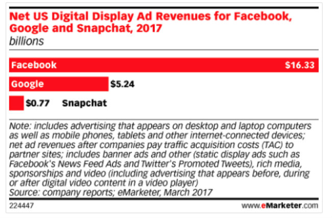 Google, Facebook Increase Their Grip on Digital Ad Market