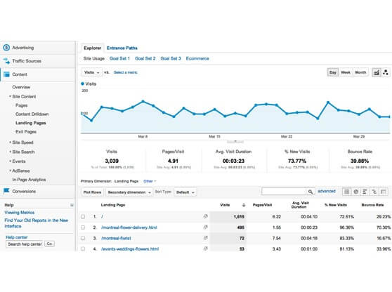 How to Conduct an SEO Content Audit to Boost Search Engine Rankings