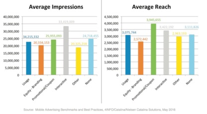 Mobile Advertising Benchmarks Report