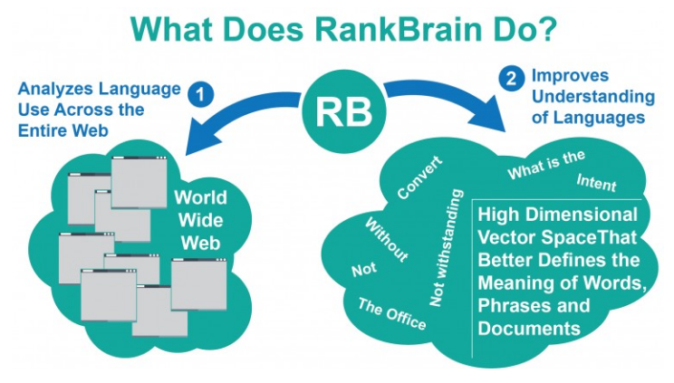 What does RankBrain Do Chart 1
