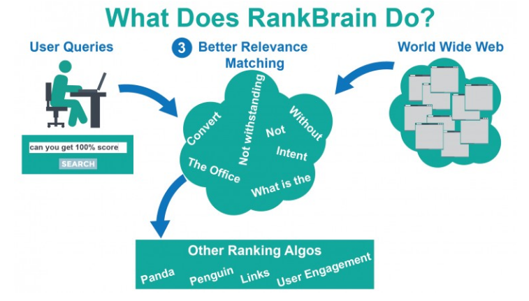 What does rankbrain do Chart 2