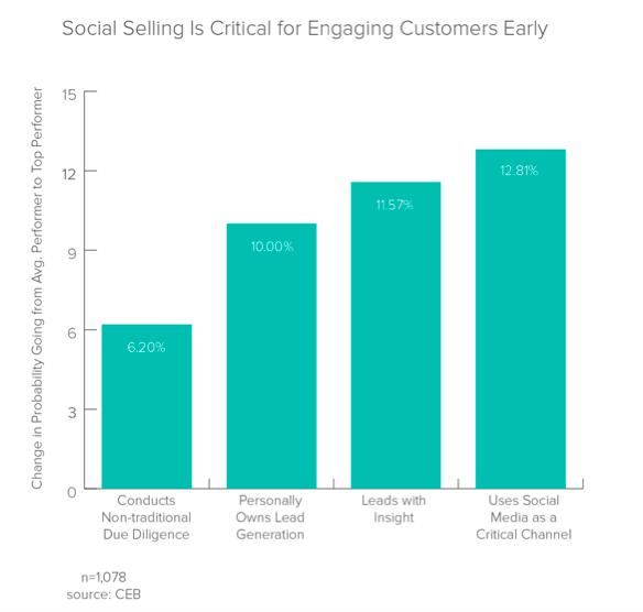 Social Sharing Chart
