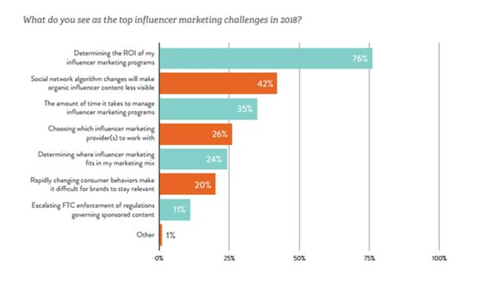 the impact of influencer marketing on consumers