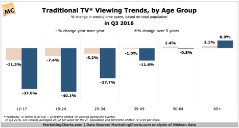 he State of Traditional TV- Updated With Q3 2016 Data Report