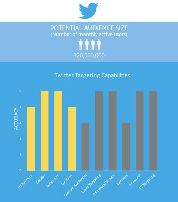 Three Things Twitter Needs to Thrive