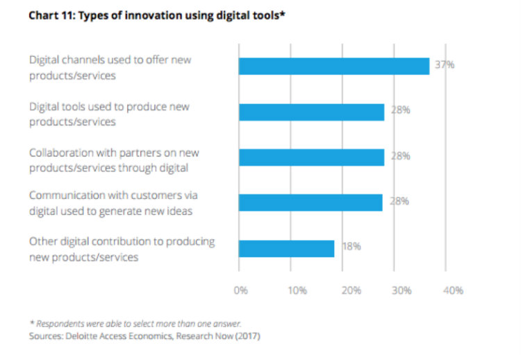 For SMBs, Embracing Digital Means Growth