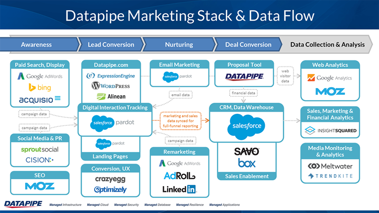 Datapipe Marketing Stack and Data Flow